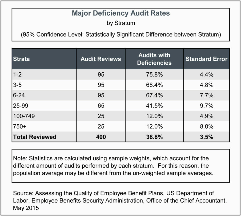 Major Deficiency Audit Rates
